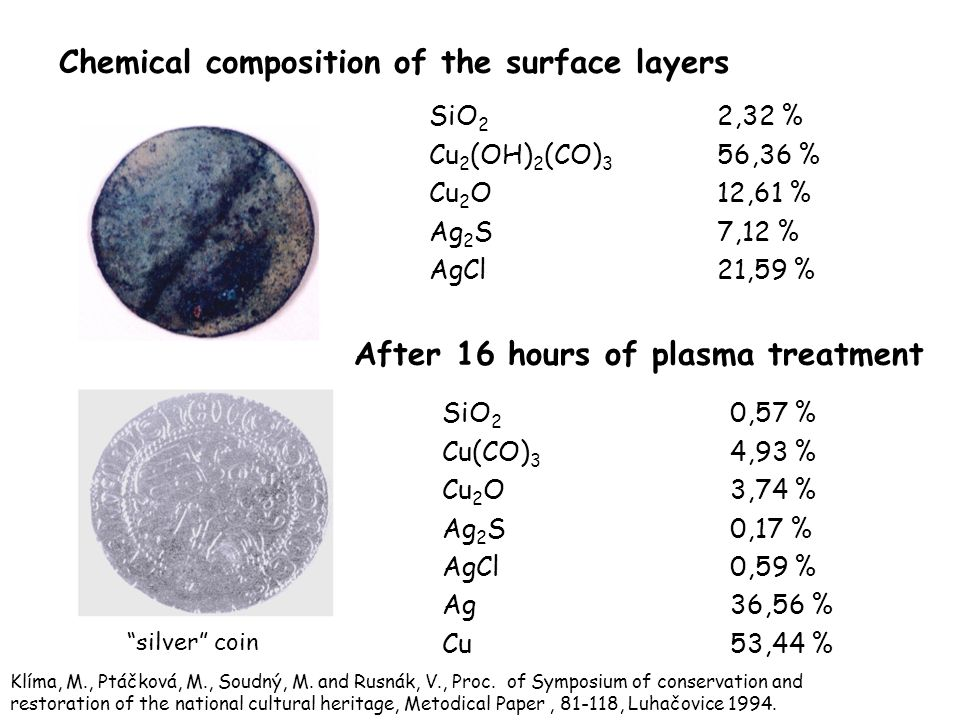 SiO 2 2,32 % Cu 2 (OH) 2 (CO) 3 56,36 % Cu 2 O 12,61 % Ag 2 S 7,12 % AgCl 21,59 % SiO 2 0,57 % Cu(CO) 3 4,93 % Cu 2 O 3,74 % Ag 2 S 0,17 % AgCl 0,59 % Ag 36,56 % Cu 53,44 % After 16 hours of plasma treatment silver coin Chemical composition of the surface layers Klíma, M., Ptáčková, M., Soudný, M.