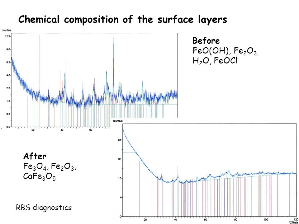Chemical composition of the surface layers Before FeO(OH), Fe 2 O 3, H 2 O, FeOCl After Fe 3 O 4, Fe 2 O 3, CaFe 3 O 5 RBS diagnostics