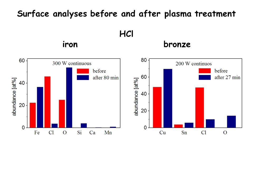 Surface analyses before and after plasma treatment HCl ironbronze