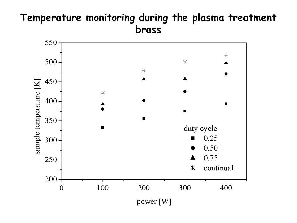 Temperature monitoring during the plasma treatment brass