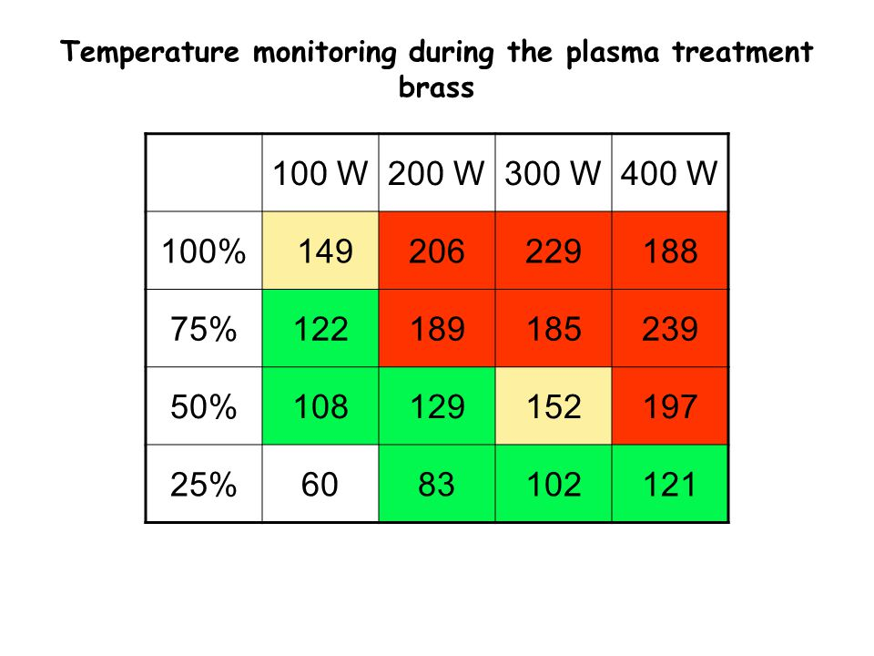 Temperature monitoring during the plasma treatment brass 100 W200 W300 W400 W 100% 149206229188 75%122189185239 50%108129152197 25%6083102121