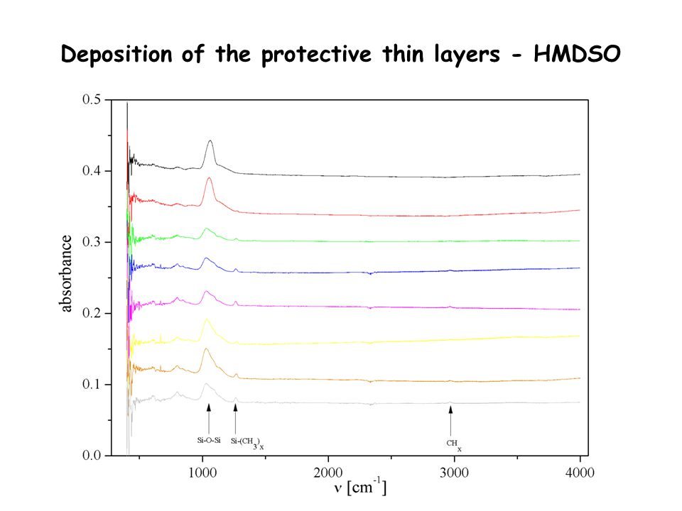 Deposition of the protective thin layers - HMDSO