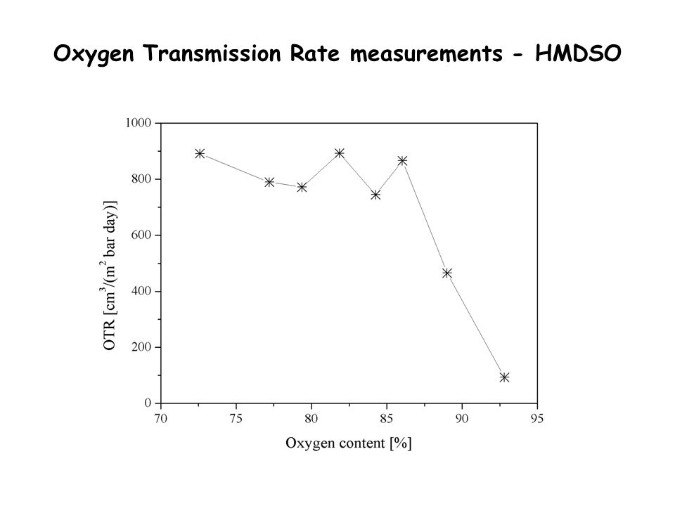 Oxygen Transmission Rate measurements - HMDSO