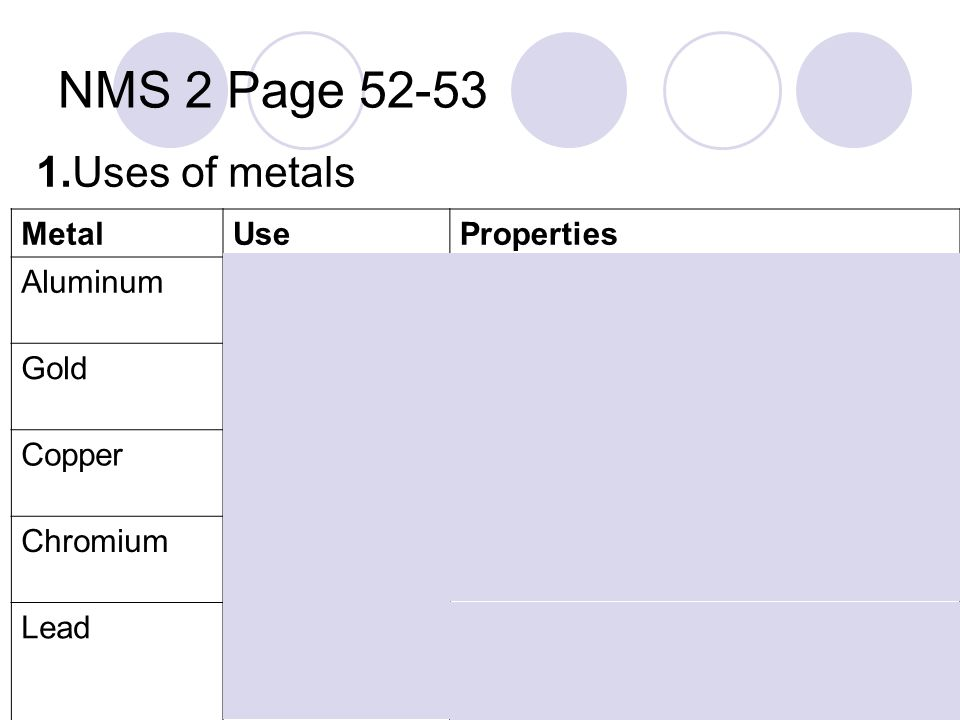NMS 2 Page 52-53 1.Uses of metals MetalUseProperties AluminumCooking foil1.