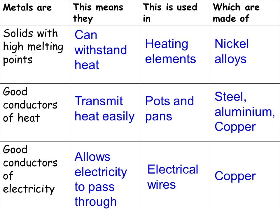 Metals areThis means they This is used in Which are made of Solids with high melting points Good conductors of heat Good conductors of electricity Can withstand heat Heating elements Nickel alloys Transmit heat easily Steel, aluminium, Copper Pots and pans Allows electricity to pass through Electrical wires Copper