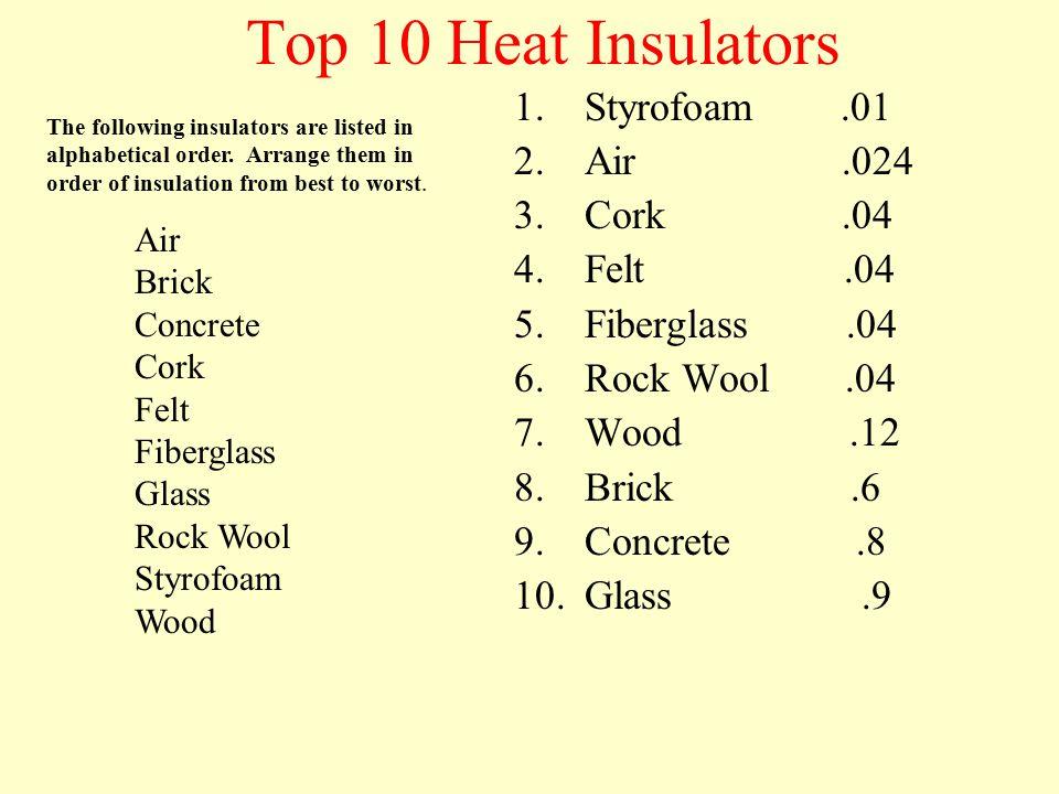 Top 7 Conductors of Heat 1.Silver 406 2.Copper 385 3.Aluminum 205 4.Brass 109 5.Steel 50 6.Lead 35 7.Mercury 8 Aluminum Brass Copper Lead Mercury Silv