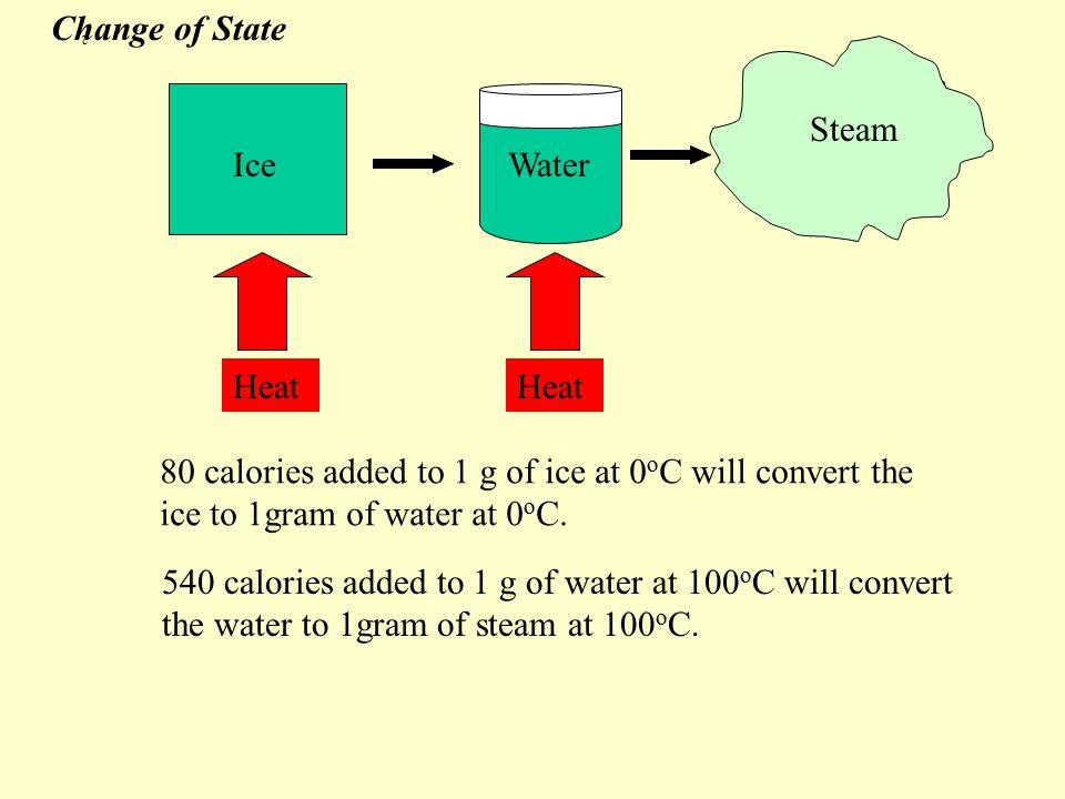 Scaling and Heat Radiation S = 1 cm S= 10 cm S = 2 cm V= 8 cm 3 A = 24 cm 2 V= 1 cm 3 A= 6 cm 2 V= 1000 cm 3 A = 600 cm 2 A/V = 6 A/V =.6 A/V = 3