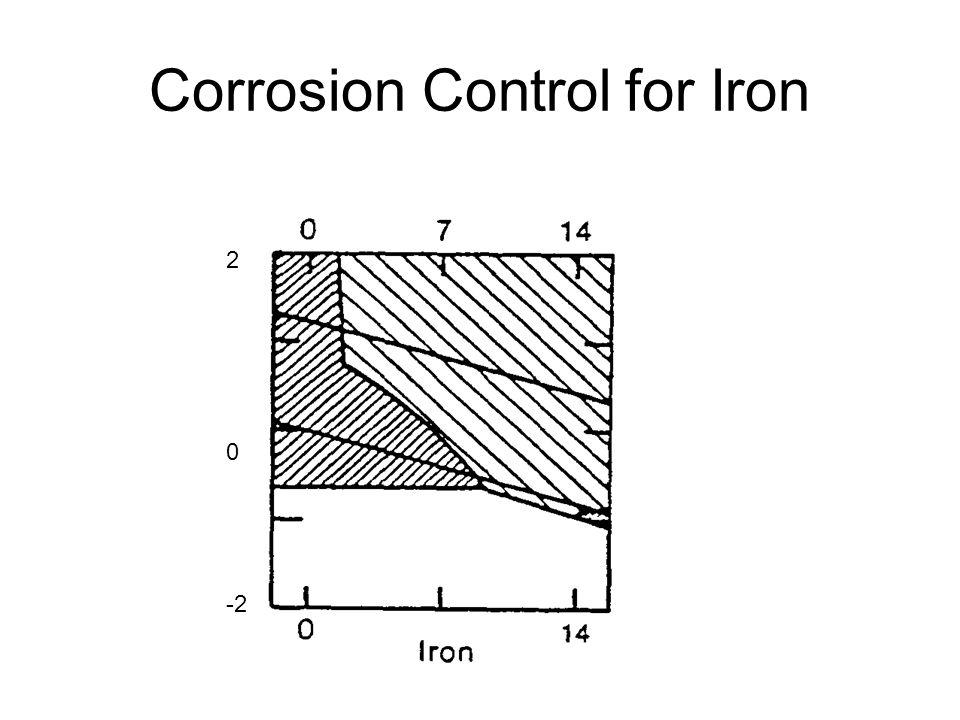 Corrosion Control for Iron -2 2 0