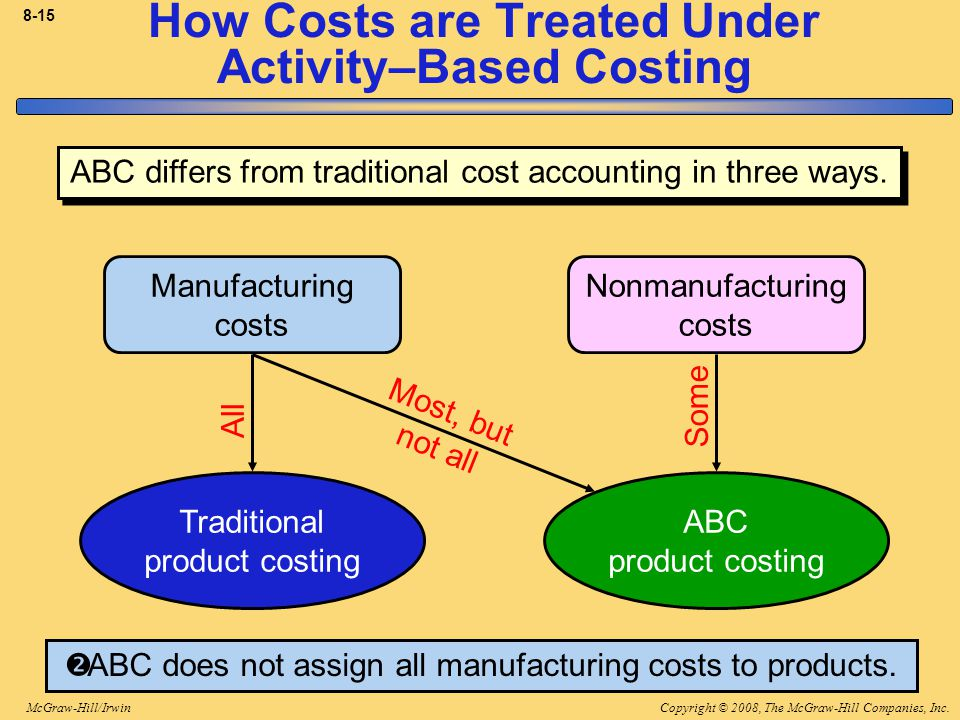 Copyright © 2008, The McGraw-Hill Companies, Inc.McGraw-Hill/Irwin 8-15 How Costs are Treated Under Activity–Based Costing  ABC does not assign all manufacturing costs to products.