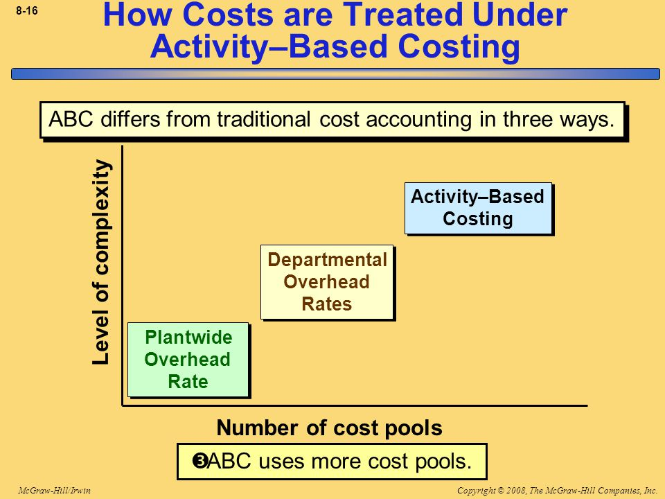Copyright © 2008, The McGraw-Hill Companies, Inc.McGraw-Hill/Irwin 8-16 How Costs are Treated Under Activity–Based Costing Plantwide Overhead Rate Plantwide Overhead Rate Departmental Overhead Rates Departmental Overhead Rates Activity–Based Costing Activity–Based Costing Number of cost pools Level of complexity  ABC uses more cost pools.