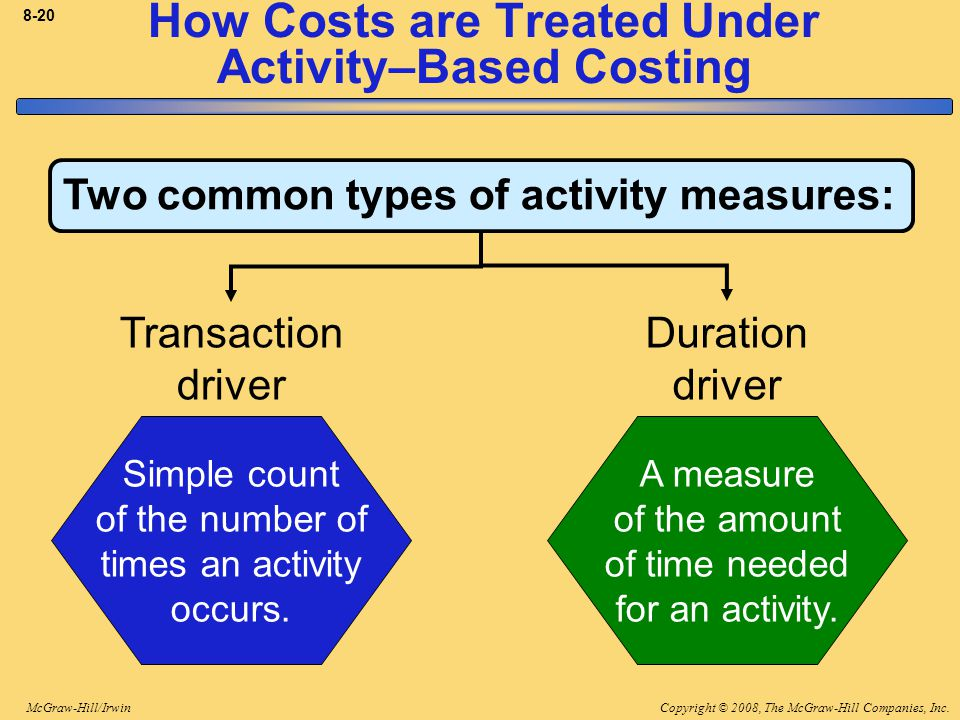 Copyright © 2008, The McGraw-Hill Companies, Inc.McGraw-Hill/Irwin 8-20 Simple count of the number of times an activity occurs. Transaction driver A m