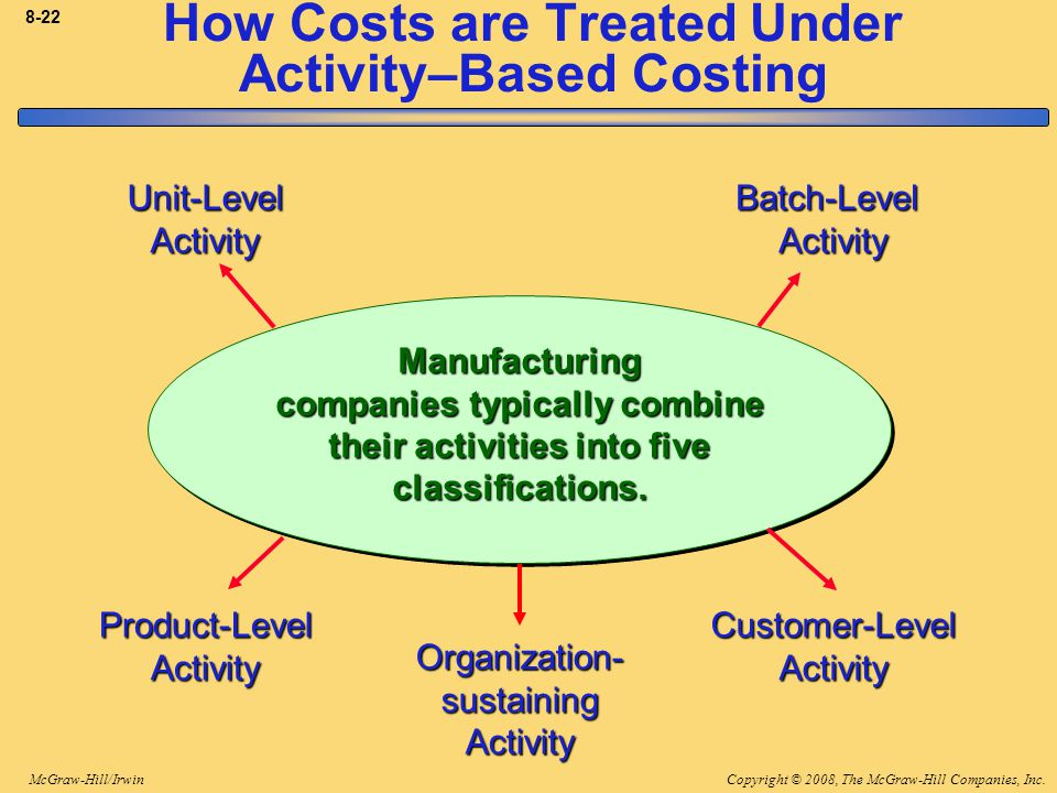 Copyright © 2008, The McGraw-Hill Companies, Inc.McGraw-Hill/Irwin 8-22 Manufacturing companies typically combine their activities into five classific