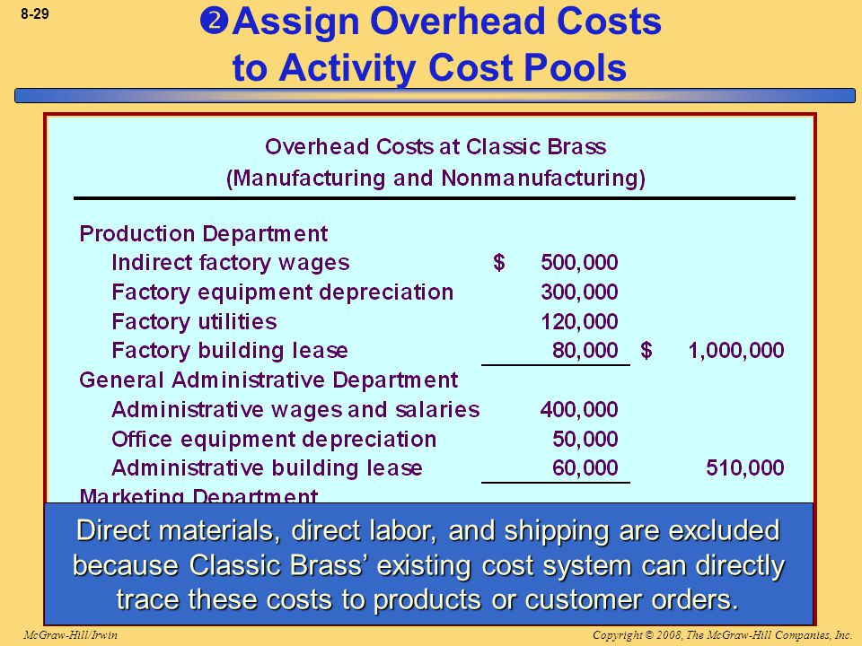 Copyright © 2008, The McGraw-Hill Companies, Inc.McGraw-Hill/Irwin 8-29  Assign Overhead Costs to Activity Cost Pools Direct materials, direct labor, and shipping are excluded because Classic Brass' existing cost system can directly trace these costs to products or customer orders.