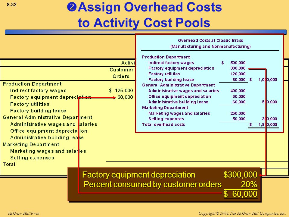 Copyright © 2008, The McGraw-Hill Companies, Inc.McGraw-Hill/Irwin 8-32 Factory equipment depreciation $300,000 Percent consumed by customer orders 20% $ 60,000 Factory equipment depreciation $300,000 Percent consumed by customer orders 20% $ 60,000  Assign Overhead Costs to Activity Cost Pools