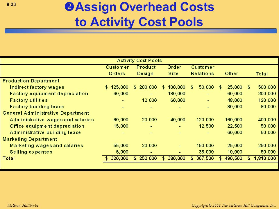 Copyright © 2008, The McGraw-Hill Companies, Inc.McGraw-Hill/Irwin 8-33  Assign Overhead Costs to Activity Cost Pools
