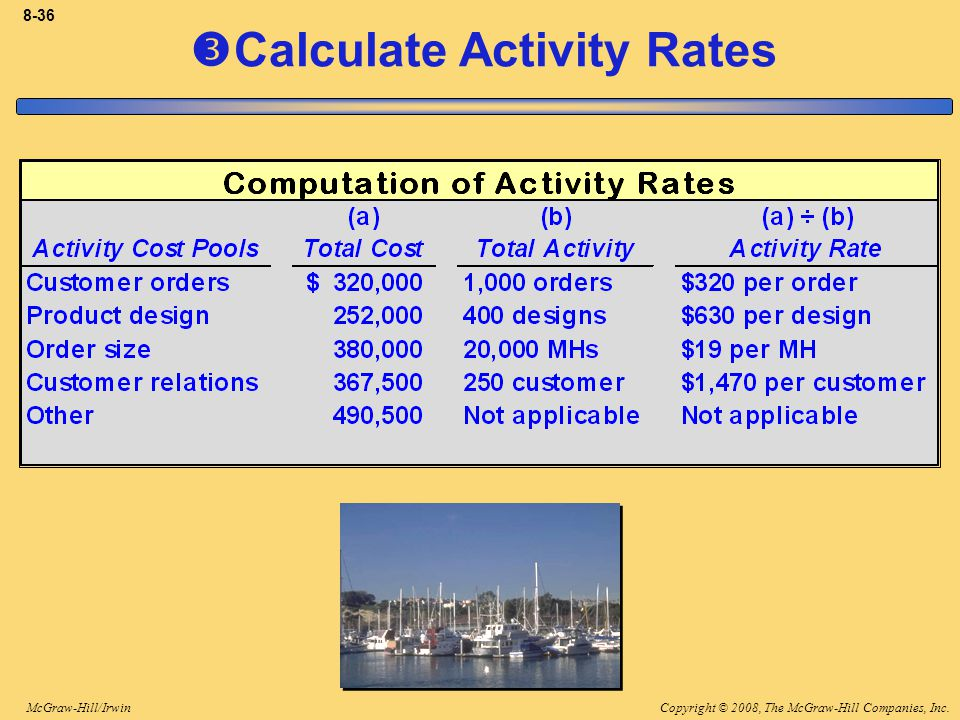 Copyright © 2008, The McGraw-Hill Companies, Inc.McGraw-Hill/Irwin 8-36  Calculate Activity Rates