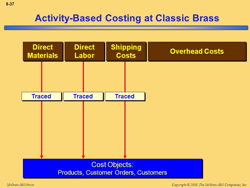 Copyright © 2008, The McGraw-Hill Companies, Inc.McGraw-Hill/Irwin 8-37 Traced Activity-Based Costing at Classic Brass Direct Materials Direct Materia