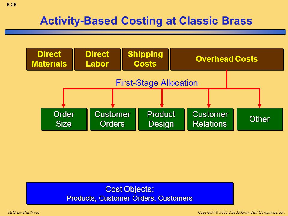 Copyright © 2008, The McGraw-Hill Companies, Inc.McGraw-Hill/Irwin 8-38 Activity-Based Costing at Classic Brass Direct Materials Direct Materials Direct Labor Direct Labor Shipping Costs Shipping Costs Cost Objects: Products, Customer Orders, Customers Cost Objects: Products, Customer Orders, Customers OrderSizeOrderSizeCustomerOrdersCustomerOrdersProductDesignProductDesignCustomerRelationsCustomerRelationsOtherOther Overhead Costs First-Stage Allocation