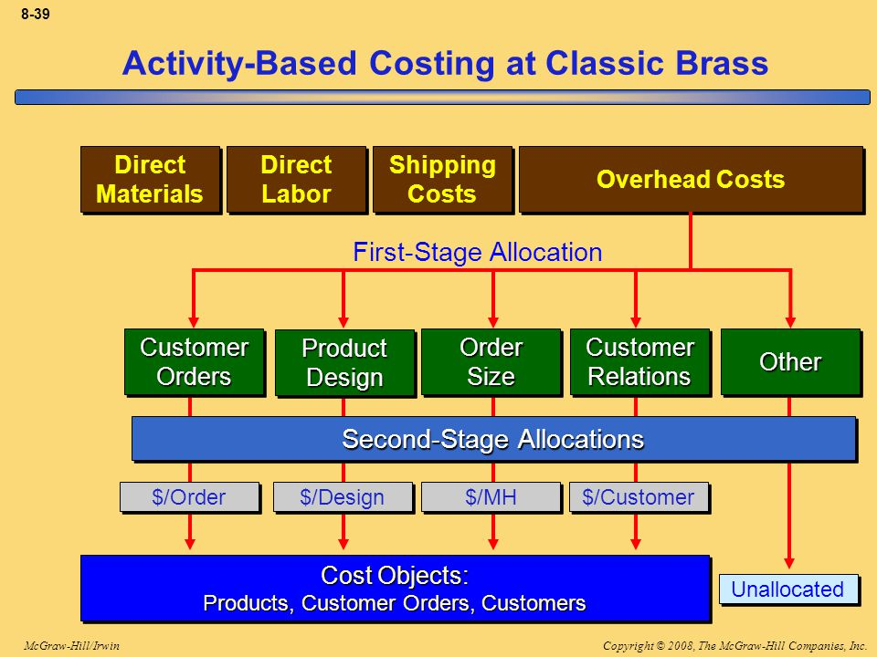 Copyright © 2008, The McGraw-Hill Companies, Inc.McGraw-Hill/Irwin 8-39 Activity-Based Costing at Classic Brass Direct Materials Direct Materials Dire