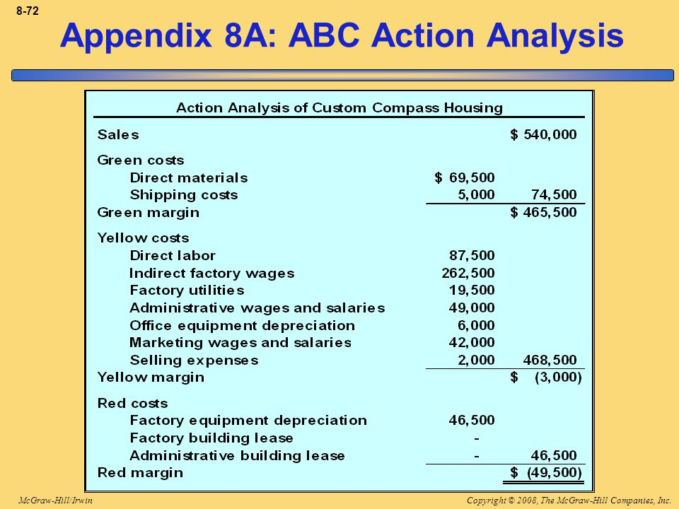 Copyright © 2008, The McGraw-Hill Companies, Inc.McGraw-Hill/Irwin 8-72 Appendix 8A: ABC Action Analysis