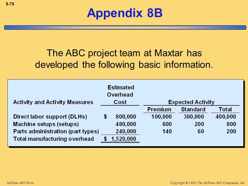 Copyright © 2008, The McGraw-Hill Companies, Inc.McGraw-Hill/Irwin 8-79 Appendix 8B The ABC project team at Maxtar has developed the following basic i