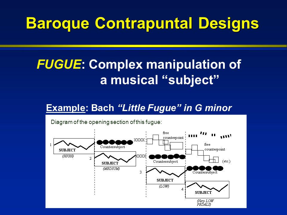 Baroque Contrapuntal Designs Example: Bach Little Fugue in G minor FUGUE: Complex manipulation of a musical subject Diagram of the opening section of this fugue: