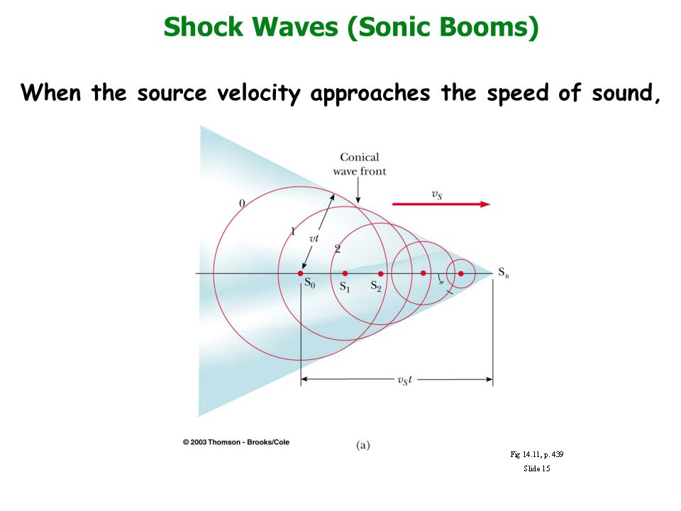 Shock Waves (Sonic Booms) When the source velocity approaches the speed of sound,