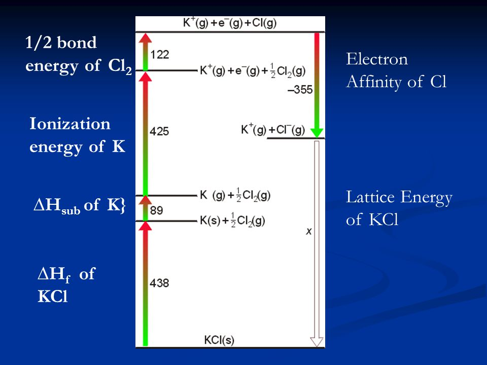 1/2 bond energy of Cl 2 Ionization energy of K ∆H f of KCl ∆H sub of K} Electron Affinity of Cl Lattice Energy of KCl