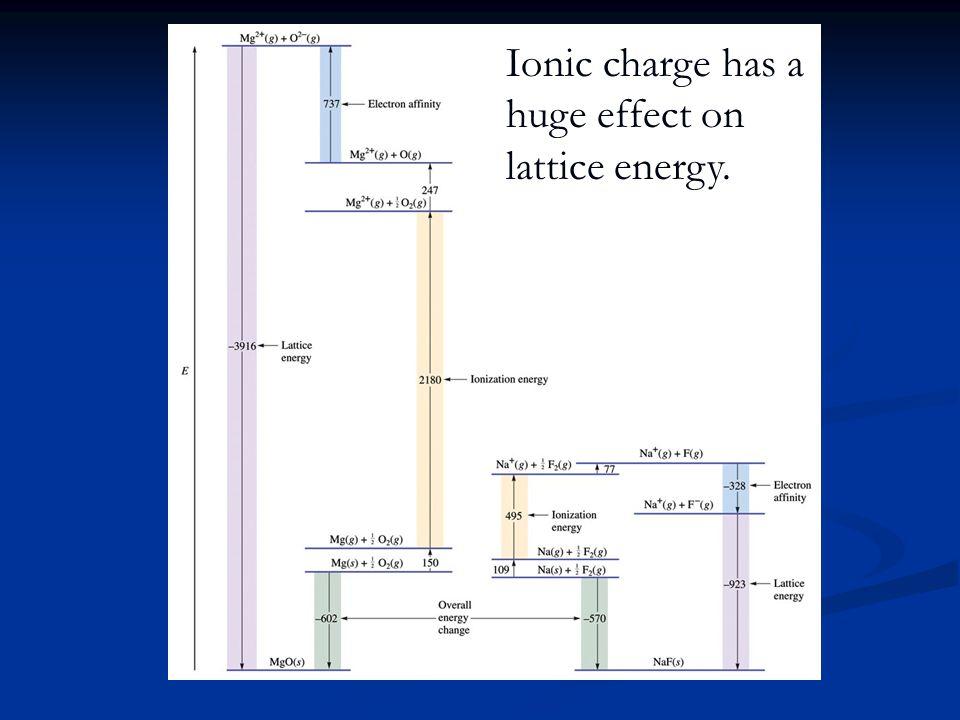 Ionic charge has a huge effect on lattice energy.
