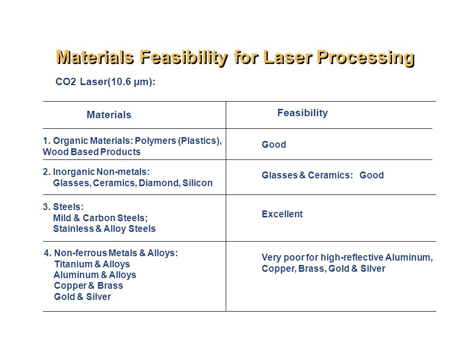 Materials Feasibility for Laser Processing CO2 Laser(10.6 µm): Materials Feasibility 1.