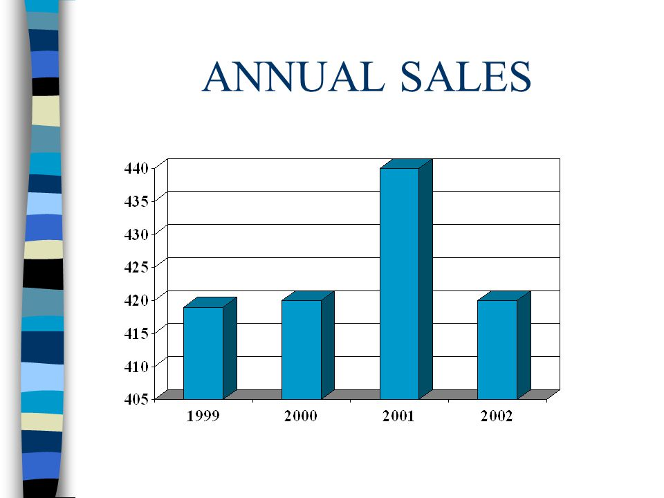 ANNUAL SALES
