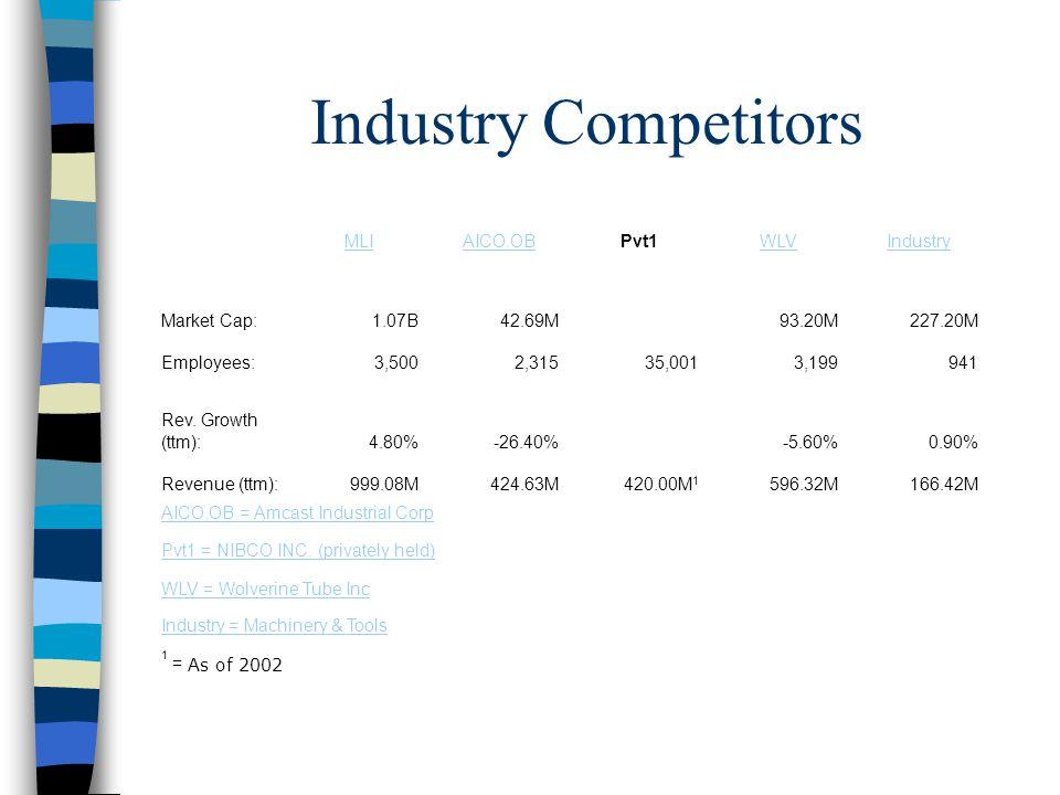 Industry Competitors MLIAICO.OBPvt1WLVIndustry Market Cap:1.07B42.69M93.20M227.20M Employees:3,5002,31535,0013,199941 Rev.