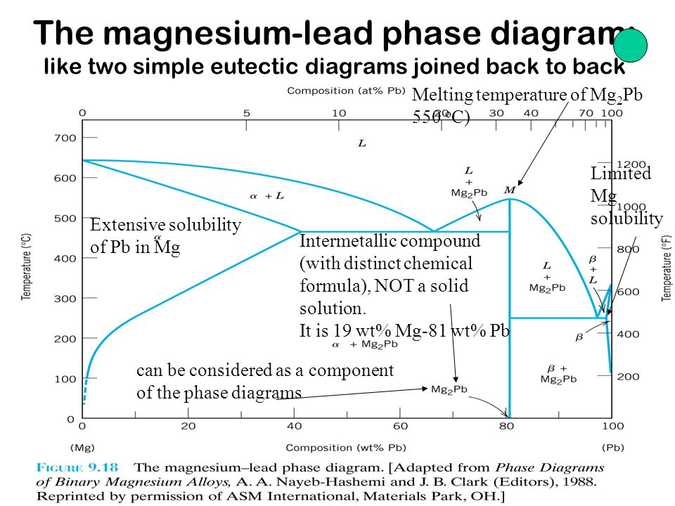 Chapter 9-16 The magnesium-lead phase diagram: like two simple eutectic diagrams joined back to back Intermetallic compound (with distinct chemical formula), NOT a solid solution.
