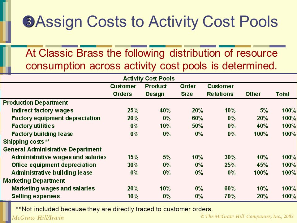 © The McGraw-Hill Companies, Inc., 2003 McGraw-Hill/Irwin   Assign Costs to Activity Cost Pools At Classic Brass the following distribution of resource consumption across activity cost pools is determined.