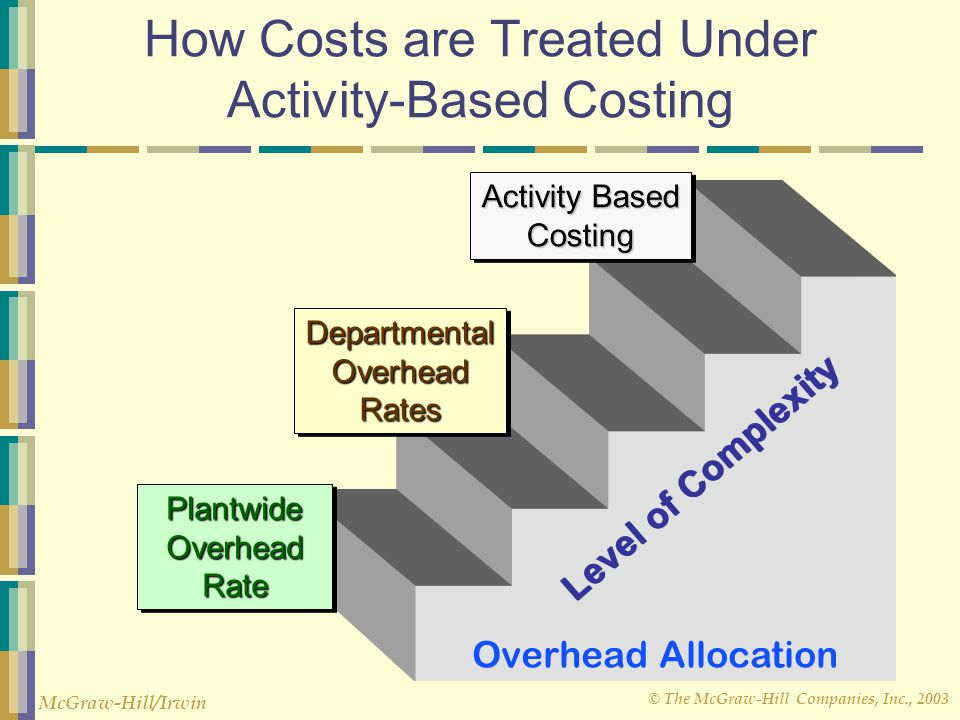 © The McGraw-Hill Companies, Inc., 2003 McGraw-Hill/Irwin How Costs are Treated Under Activity-Based Costing Level of Complexity Overhead Allocation Plantwide PlantwideOverheadRate OverheadRate DepartmentalOverheadRatesDepartmentalOverheadRates Activity Based Costing Costing