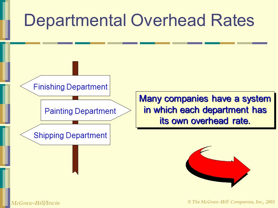 © The McGraw-Hill Companies, Inc., 2003 McGraw-Hill/Irwin Departmental Overhead Rates Finishing Department Shipping Department Painting Department Many companies have a system in which each department has its own overhead rate.