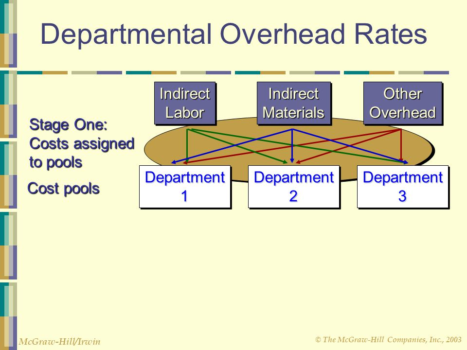 © The McGraw-Hill Companies, Inc., 2003 McGraw-Hill/Irwin Department1Department1Department2Department2Department3Department3 Cost pools IndirectLaborIndirectLaborIndirectMaterialsIndirectMaterialsOtherOverheadOtherOverhead Stage One: Costs assigned to pools Departmental Overhead Rates