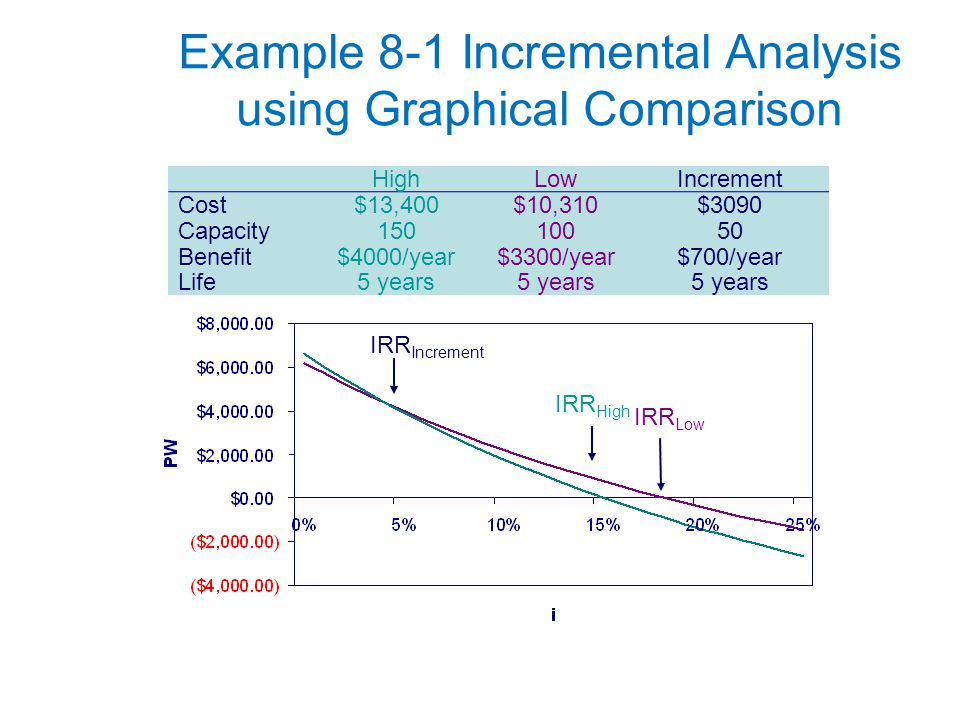 Copyright Oxford University Press 2009 Example 8-1 Incremental Analysis using Graphical Comparison HighLowIncrement Cost$13,400$10,310$3090 Capacity15010050 Benefit$4000/year$3300/year$700/year Life5 years IRR Low IRR High IRR Increment