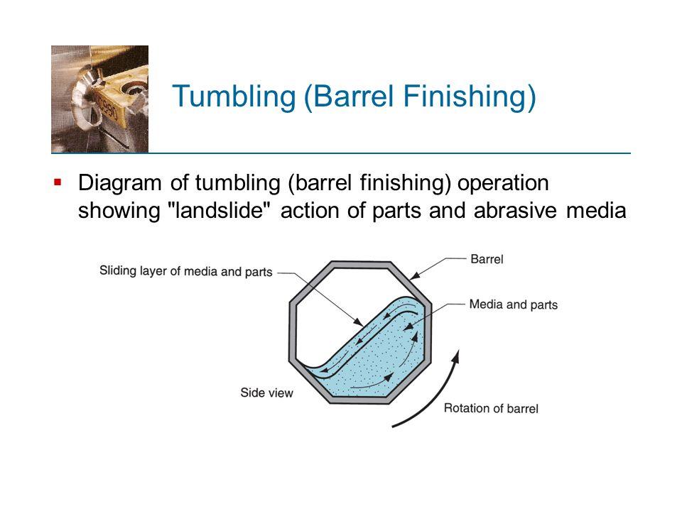  Diagram of tumbling (barrel finishing) operation showing