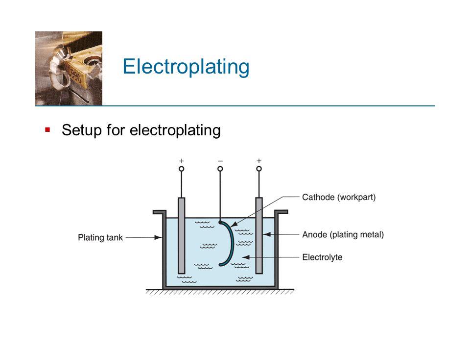  Setup for electroplating Electroplating