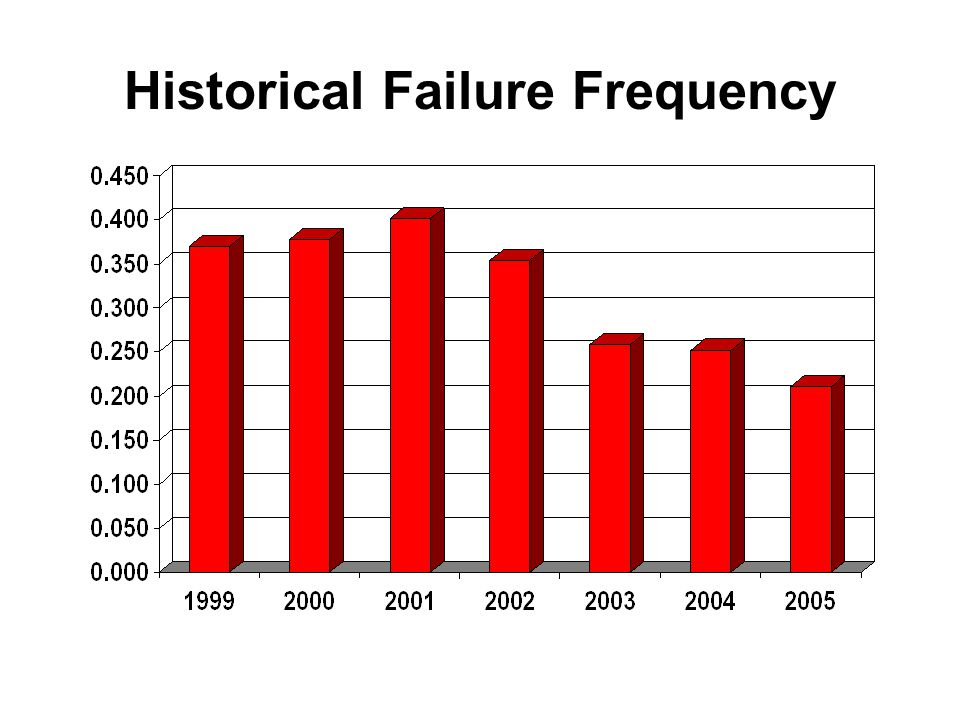 Historical Failure Frequency