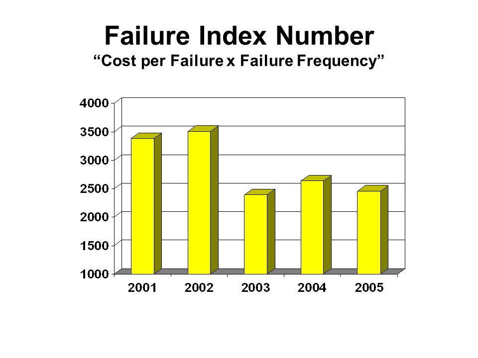 Failure Index Number Cost per Failure x Failure Frequency