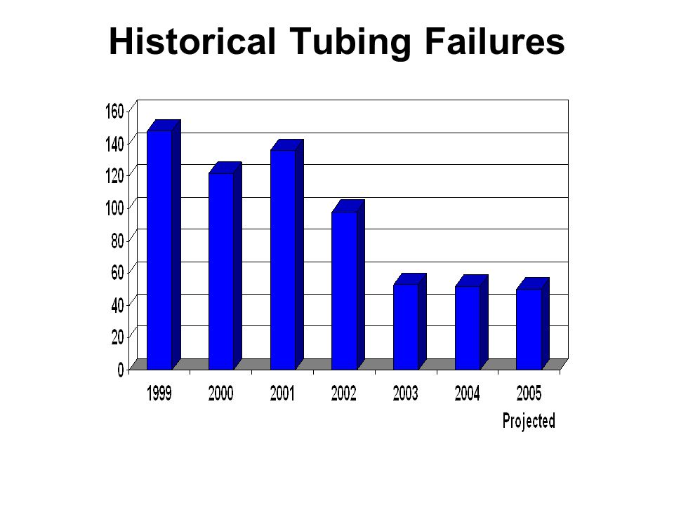 Several Best Practices were utilized in accomplishing the reduction of tubing failures (primarily due to ROTW): 1.Loose fit pumps (increased pump clearances).
