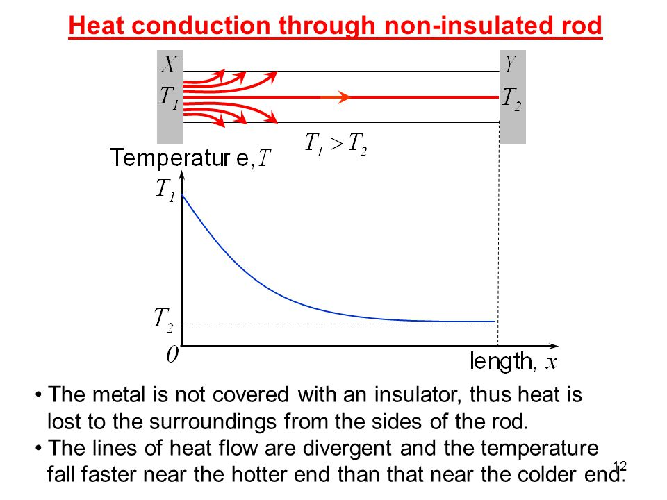 12 Heat conduction through non-insulated rod The metal is not covered with an insulator, thus heat is lost to the surroundings from the sides of the rod.