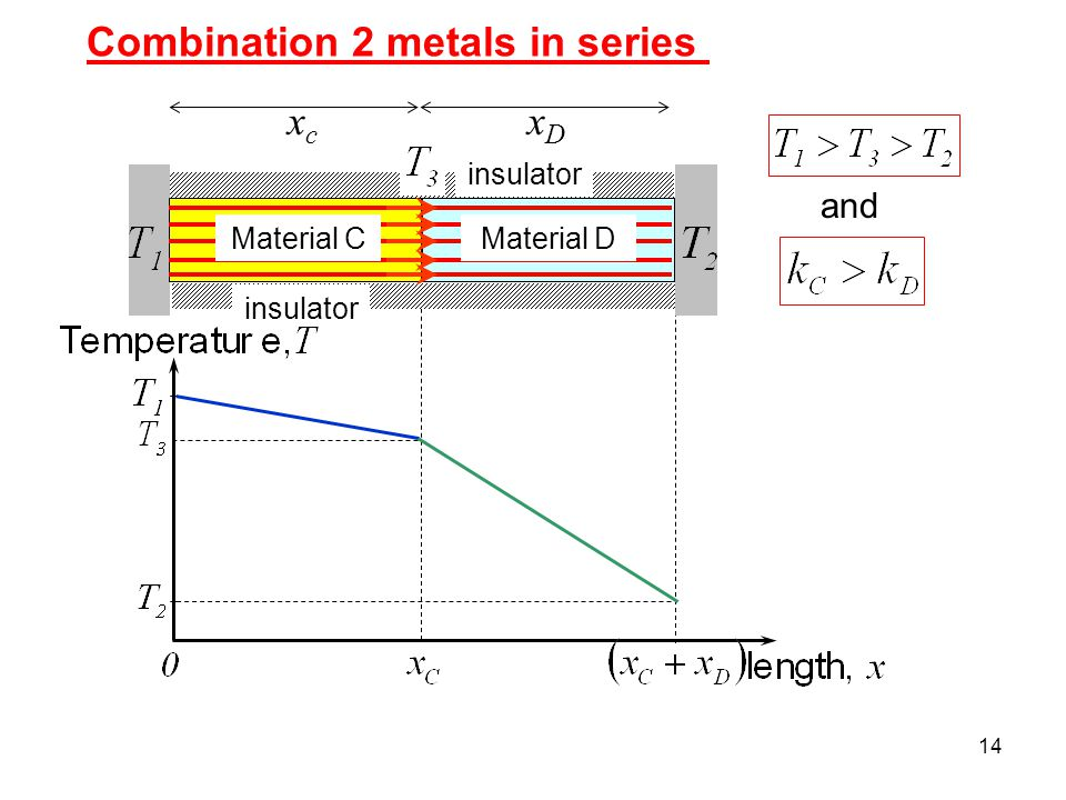 14 Combination 2 metals in series and insulator Material CMaterial D insulator xcxc xDxD