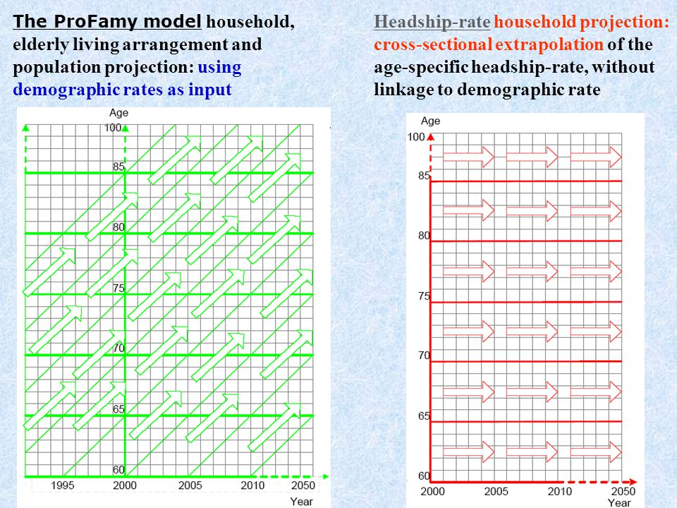 The ProFamy model household, elderly living arrangement and population projection: using demographic rates as input Headship-rate household projection