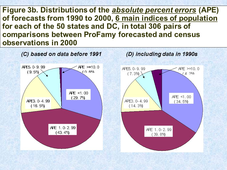 Figure 3b. Distributions of the absolute percent errors (APE) of forecasts from 1990 to 2000, 6 main indices of population for each of the 50 states a