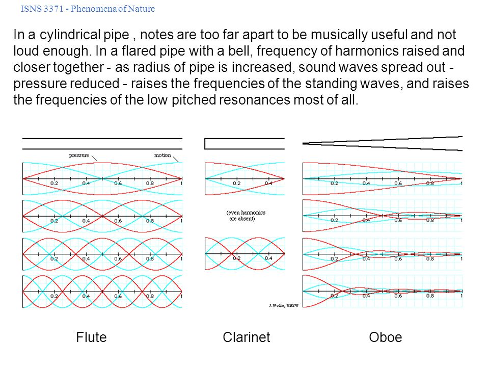 ISNS 3371 - Phenomena of Nature In a cylindrical pipe, notes are too far apart to be musically useful and not loud enough.