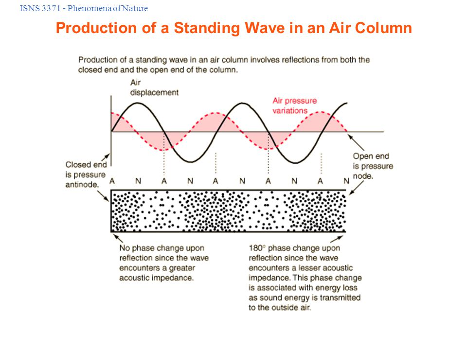 ISNS 3371 - Phenomena of Nature Production of a Standing Wave in an Air Column