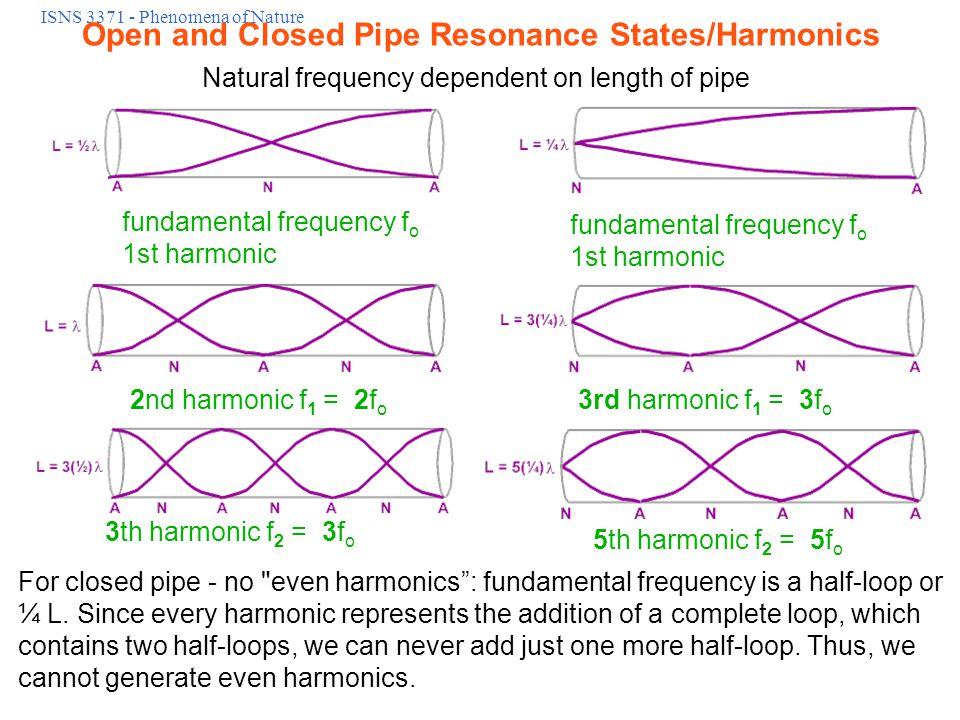 ISNS 3371 - Phenomena of Nature Doppler Shift vs Velocity Animation